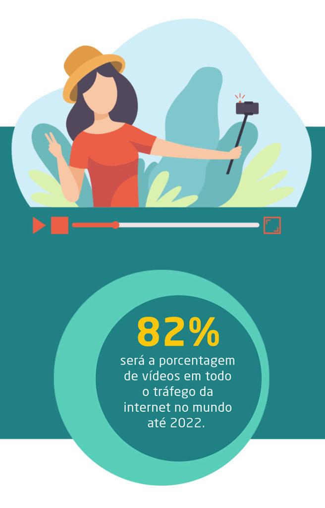 O uso de vídeos na internet - Mobile