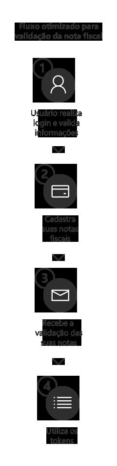 Fluxo para validação de notas fiscais - Case Microsoft