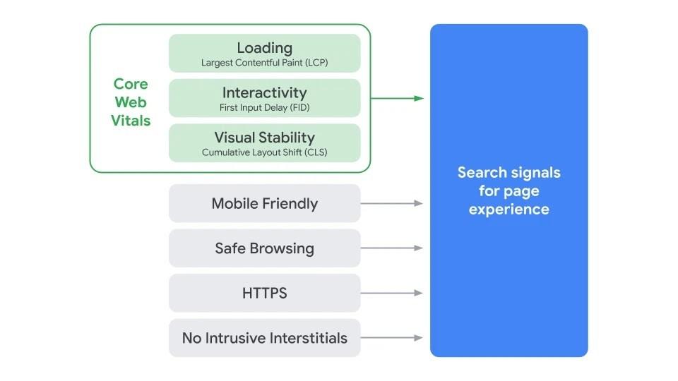 Metricas para ranquear no Google